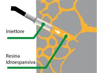 Iniezioni di materiali idrofili -  idrofobici